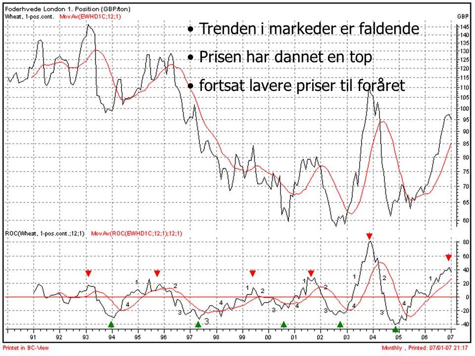 Trenden i markeder er faldende