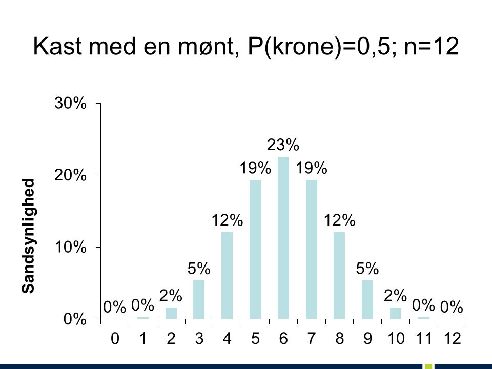 Kast med en mønt, P(krone)=0,5; n=12