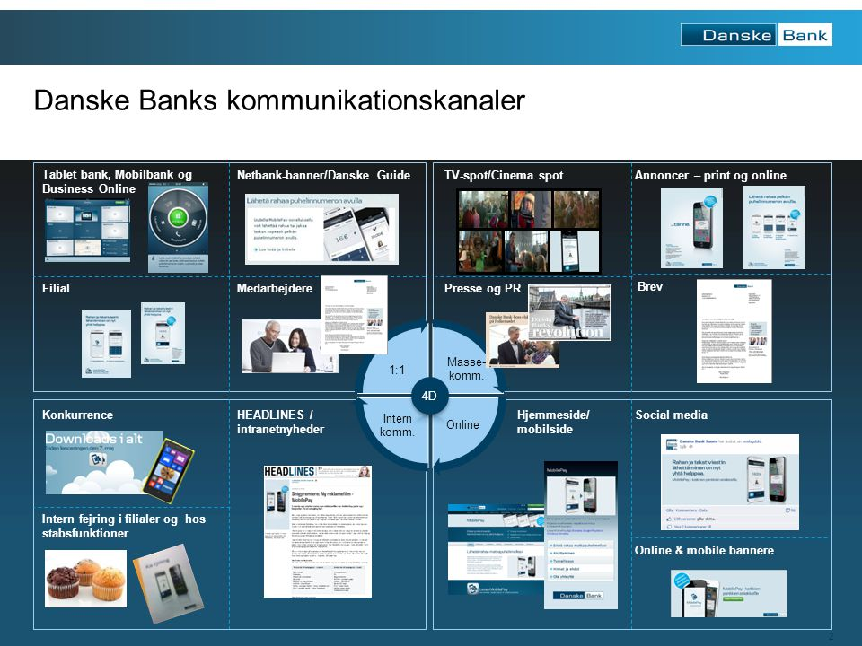 Danske Banks kommunikationskanaler