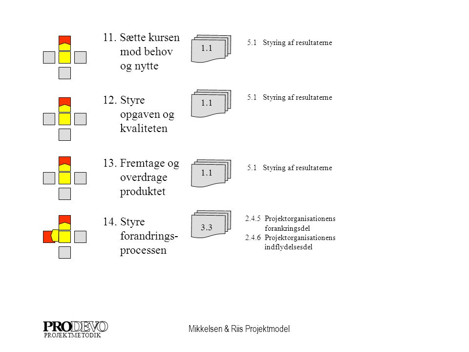 forandrings- processen 12. Styre opgaven og kvaliteten