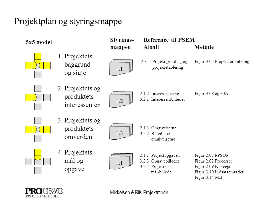Projektplan og styringsmappe