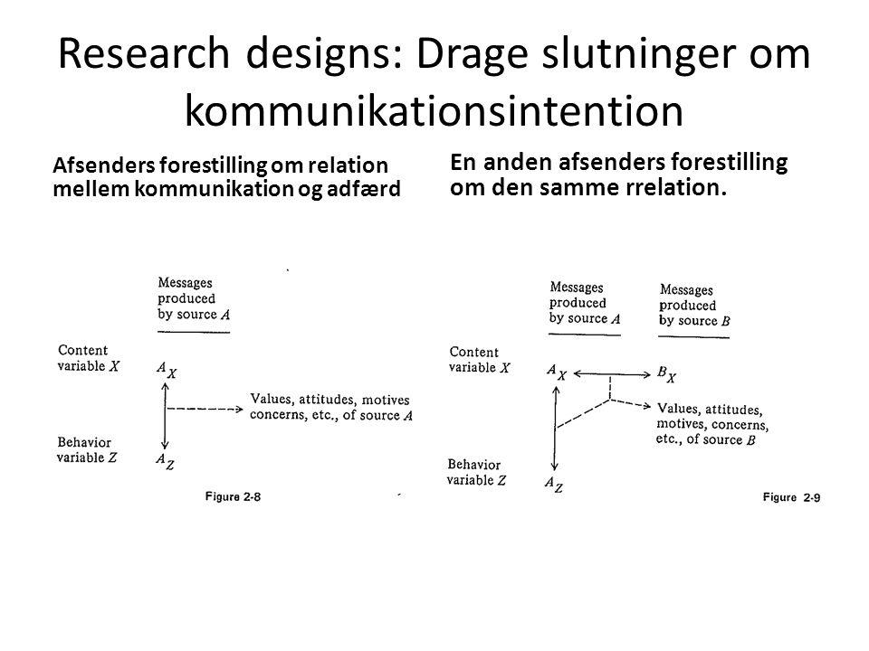 Research designs: Drage slutninger om kommunikationsintention
