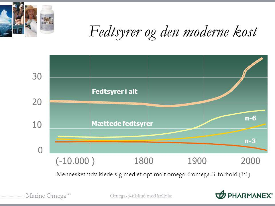 Fedtsyrer og den moderne kost