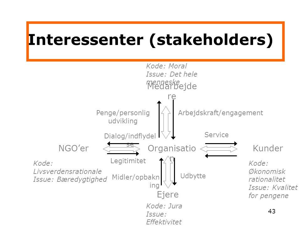 Interessenter (stakeholders)