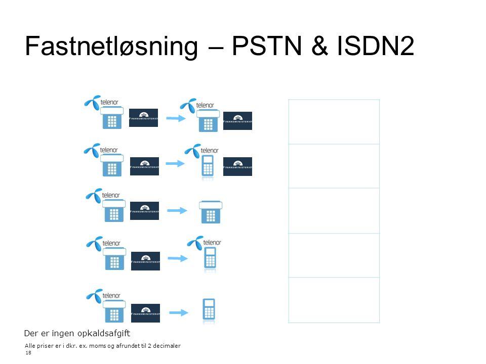 Fastnetløsning – PSTN & ISDN2