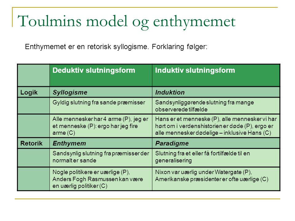 Toulmins model og enthymemet