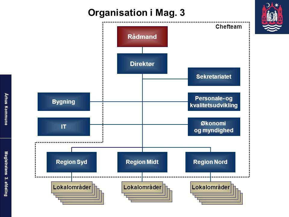 Organisation i Mag. 3 Rådmand Direktør Chefteam Sekretariatet Bygning