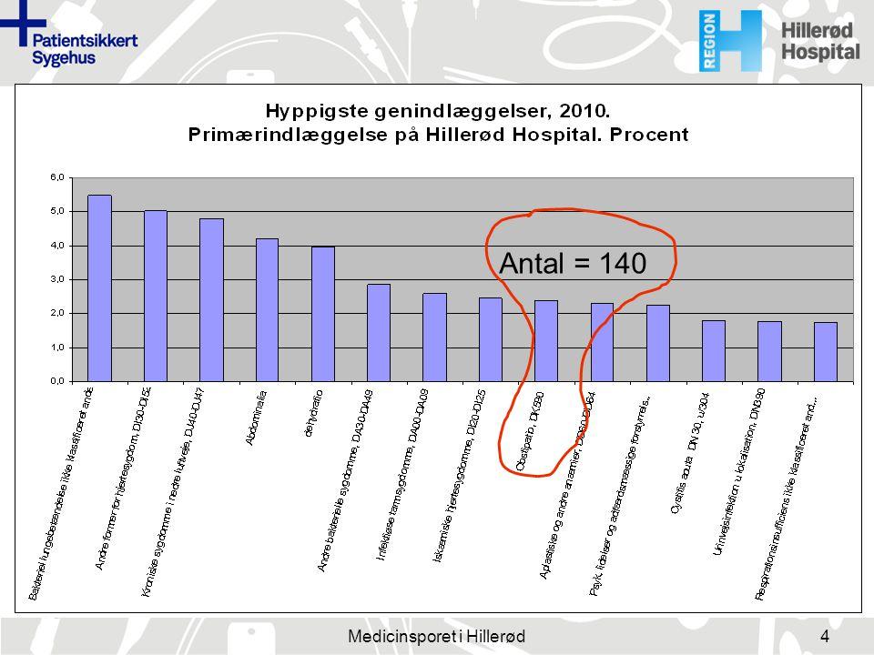 Medicinsporet i Hillerød