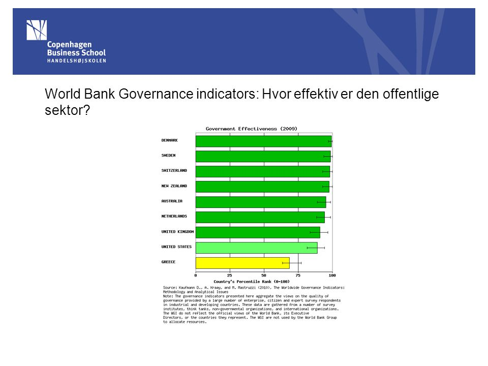 World Bank Governance indicators: Hvor effektiv er den offentlige sektor