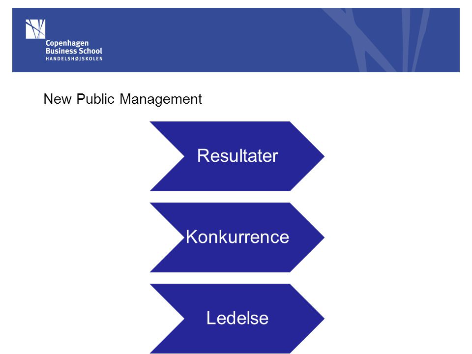 New Public Management Resultater Konkurrence Ledelse