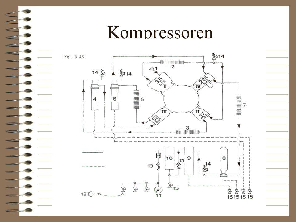 Kompressoren Luft ind i trin 1 3,5 bar. Køling luft til trin 2 17 bar.