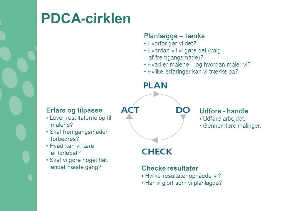 PDCA-cirklen Planlægge – tænke Erfare og tilpasse Udføre - handle