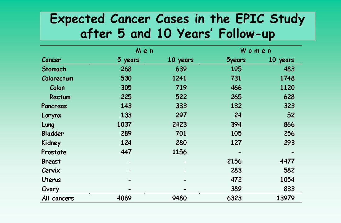 Expected Cancer Cases in the EPIC Study after 5 and 10 Years' Follow-up