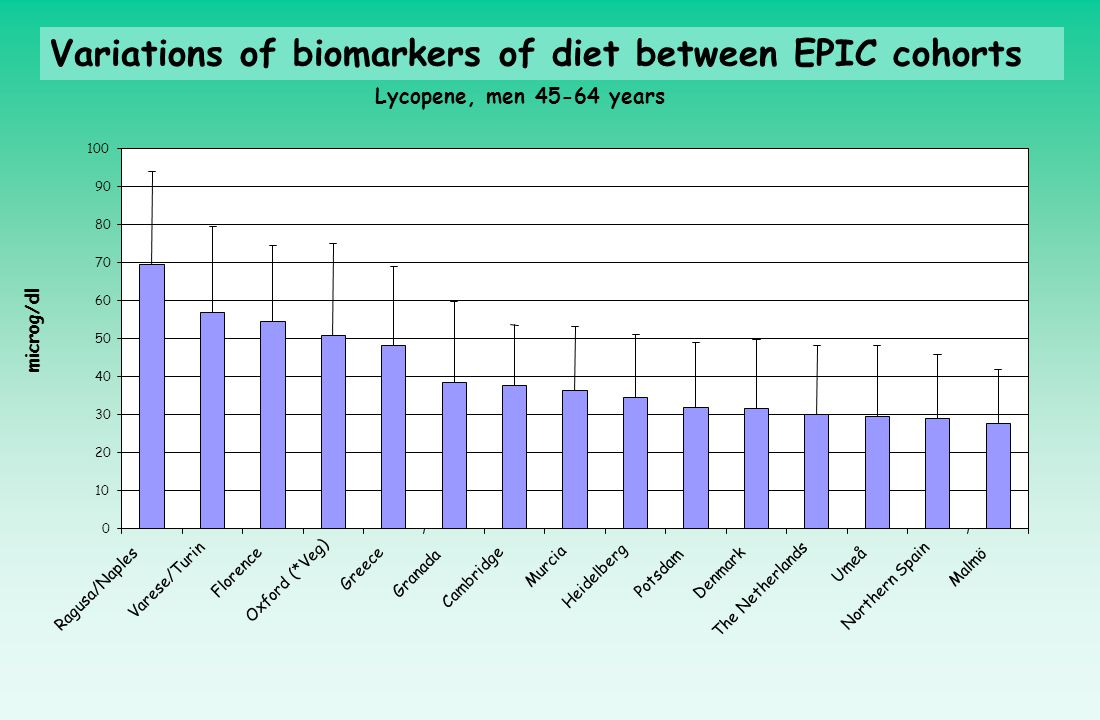 Variations of biomarkers of diet between EPIC cohorts