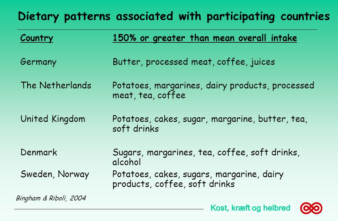 Dietary patterns associated with participating countries
