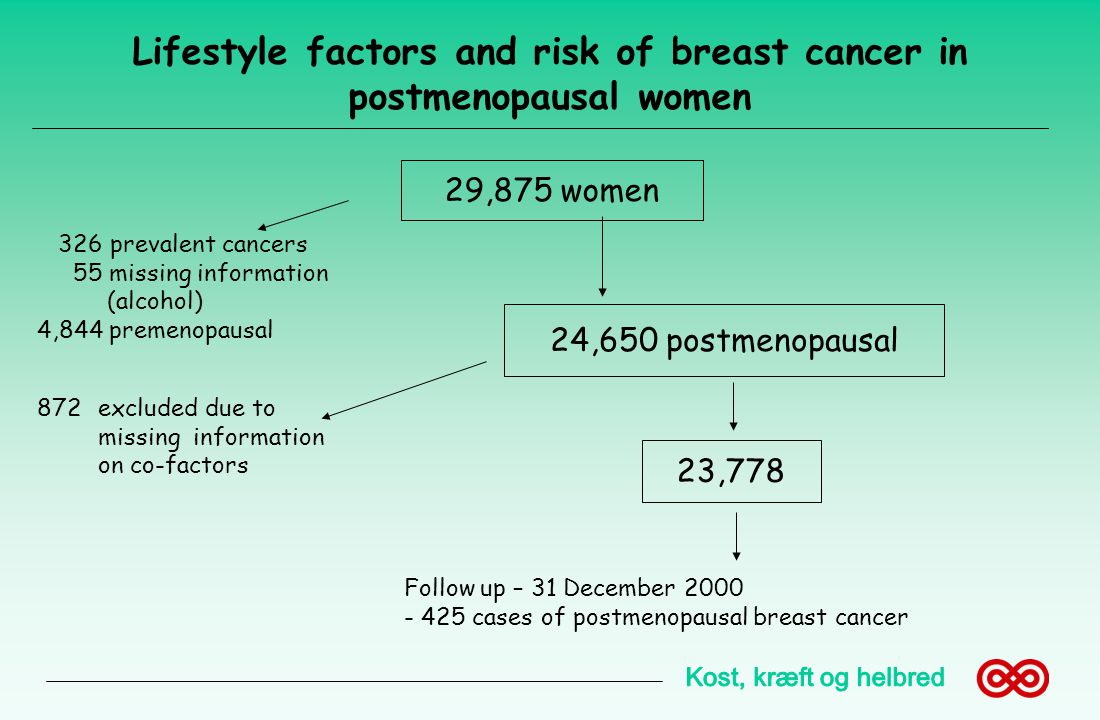 Lifestyle factors and risk of breast cancer in postmenopausal women