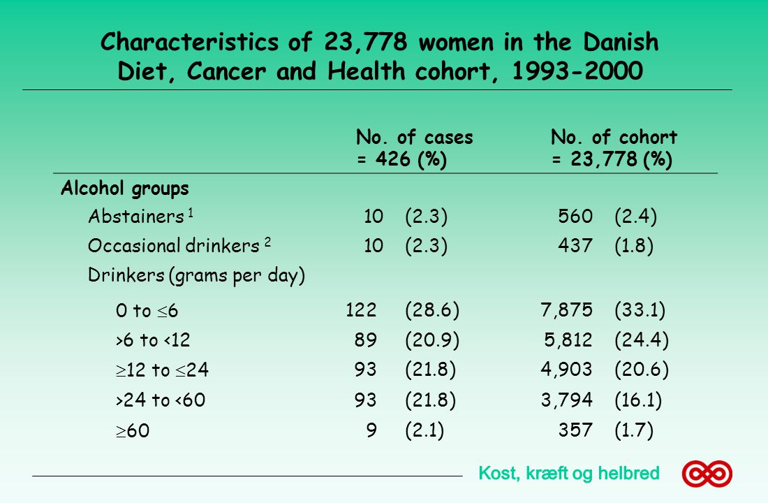 Characteristics of 23,778 women in the Danish Diet, Cancer and Health cohort, 1993-2000
