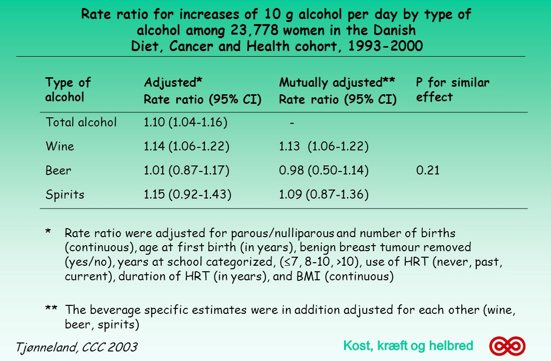 Rate ratio for increases of 10 g alcohol per day by type of alcohol among 23,778 women in the Danish Diet, Cancer and Health cohort, 1993-2000