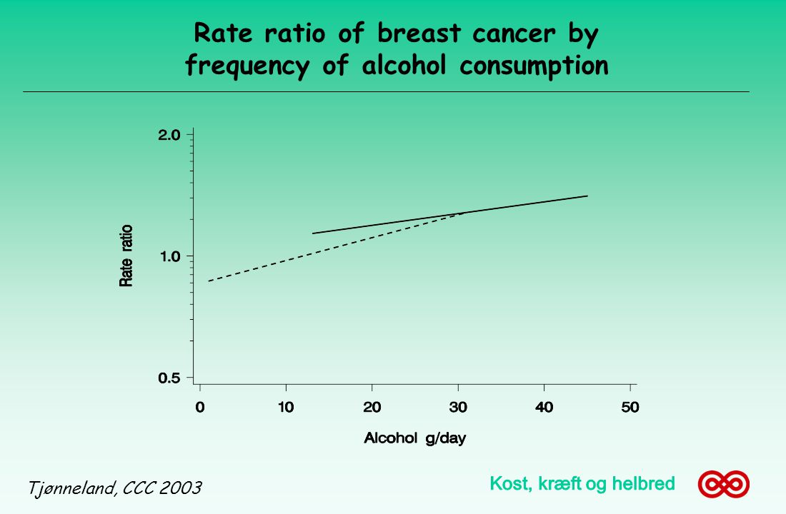 Rate ratio of breast cancer by frequency of alcohol consumption