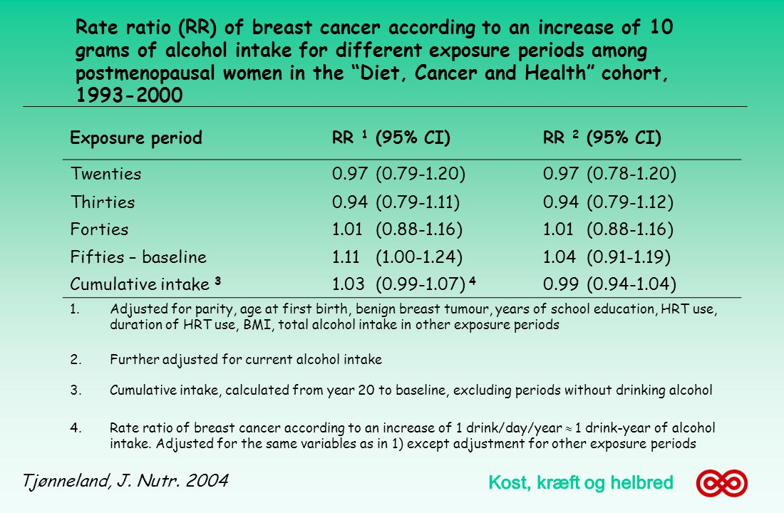 Rate ratio (RR) of breast cancer according to an increase of 10 grams of alcohol intake for different exposure periods among postmenopausal women in the Diet, Cancer and Health cohort, 1993-2000