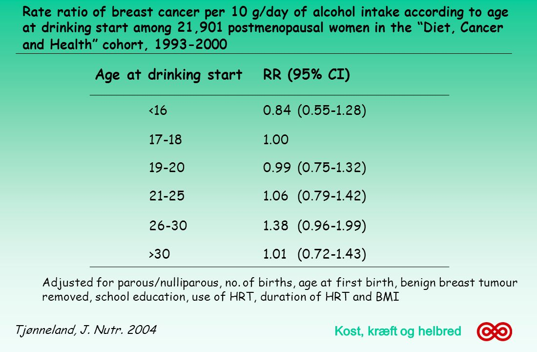 Age at drinking start RR (95% CI)