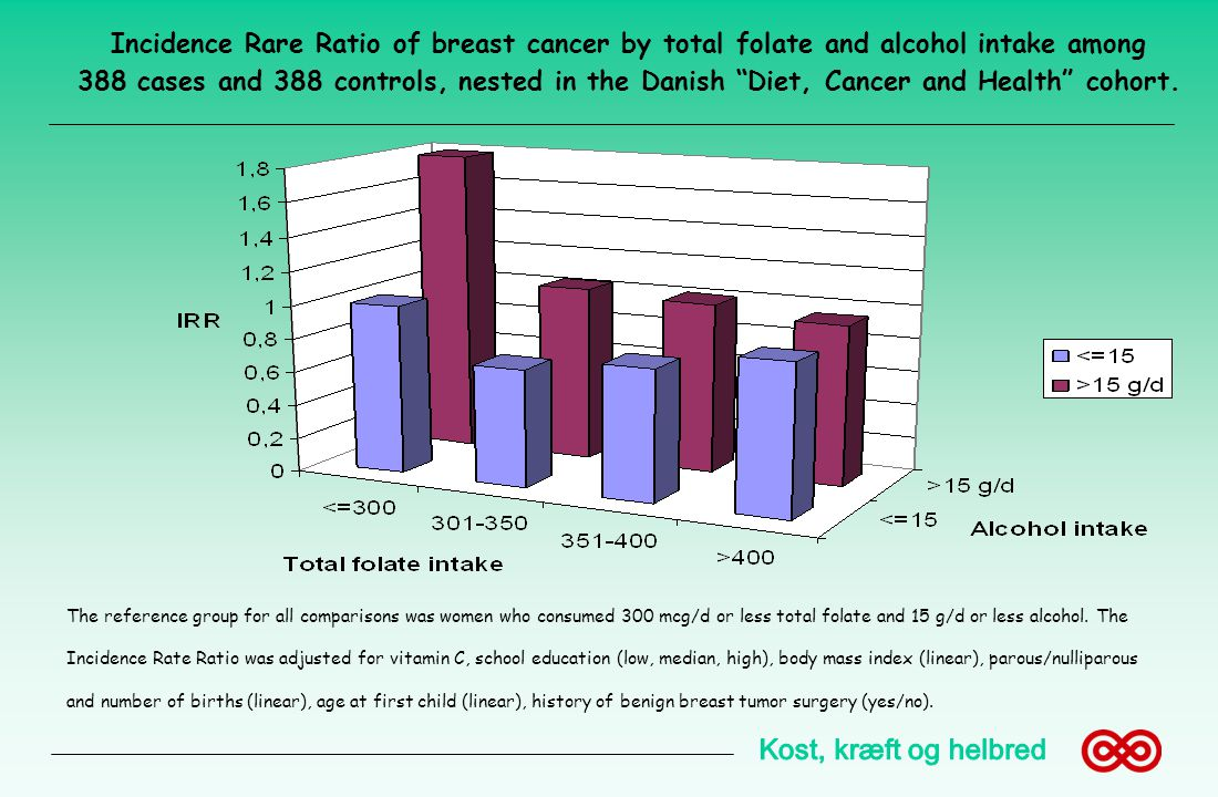 Incidence Rare Ratio of breast cancer by total folate and alcohol intake among 388 cases and 388 controls, nested in the Danish Diet, Cancer and Health cohort.