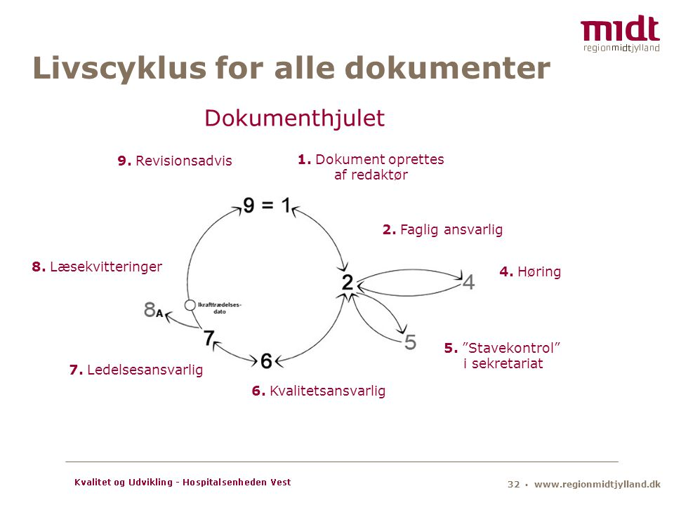 Livscyklus for alle dokumenter