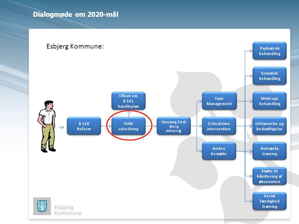 Dialogmøde om 2020-mål Esbjerg Kommune: