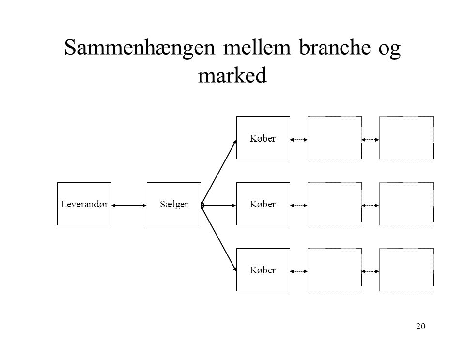 Sammenhængen mellem branche og marked