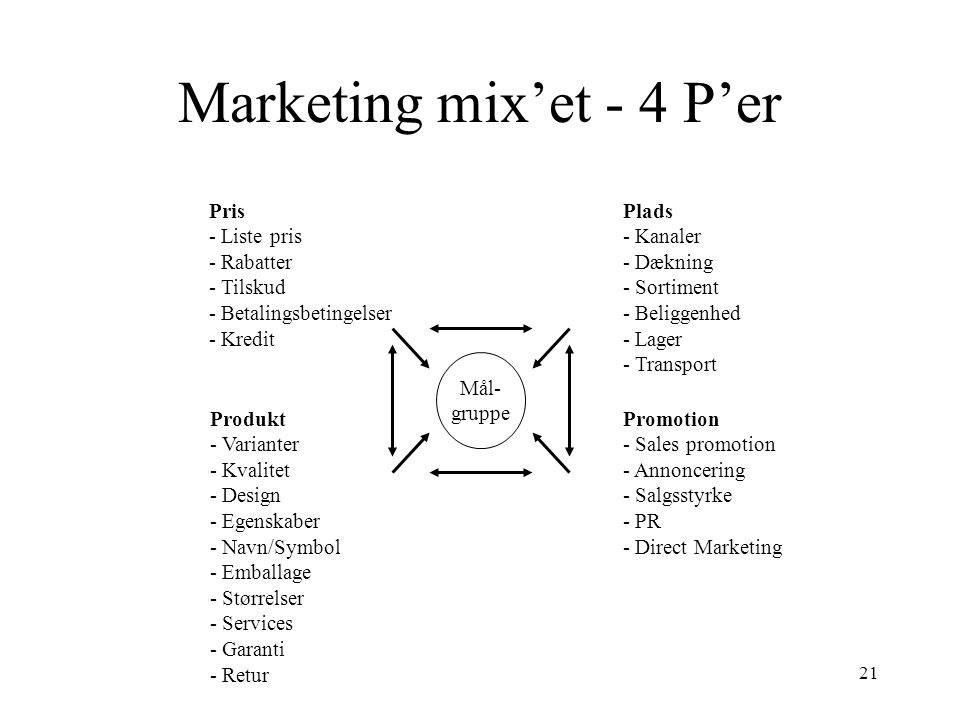 Marketing mix'et - 4 P'er