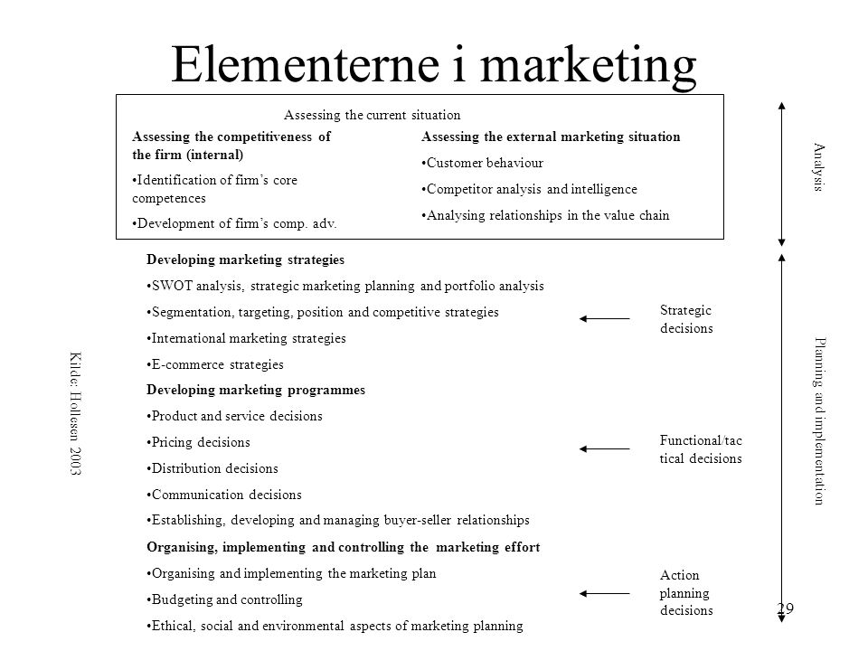 Elementerne i marketing
