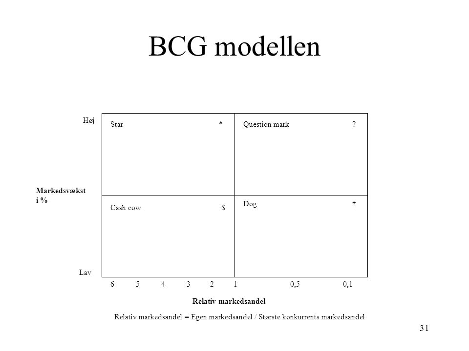 BCG modellen Høj Star * Question mark Markedsvækst i % Dog †