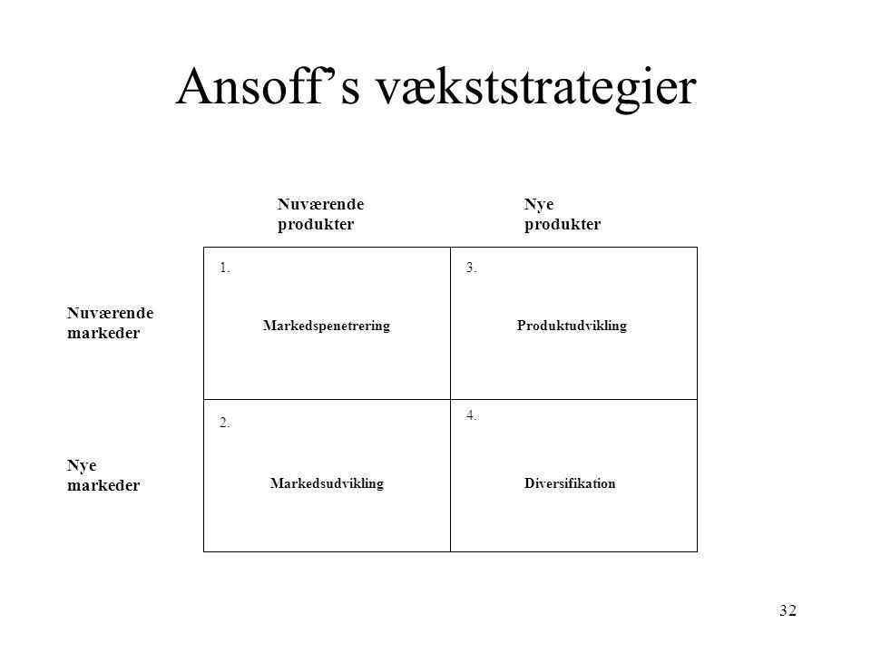 Ansoff's vækststrategier