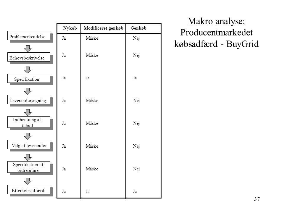 Makro analyse: Producentmarkedet købsadfærd - BuyGrid