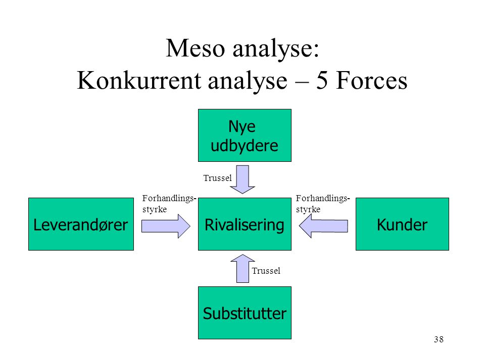 Meso analyse: Konkurrent analyse – 5 Forces