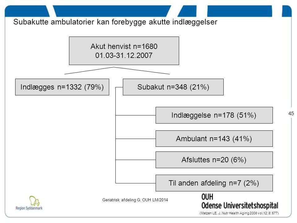 Subakutte ambulatorier kan forebygge akutte indlæggelser