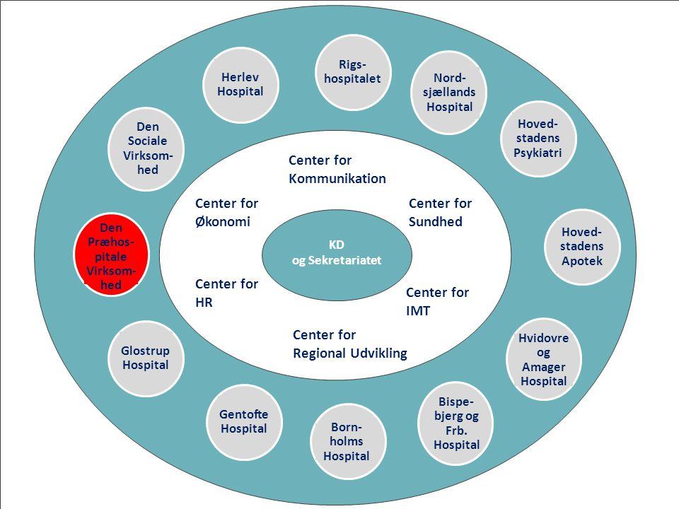 Center for Økonomi HR Regional Udvikling IMT Sundhed Kommunikation