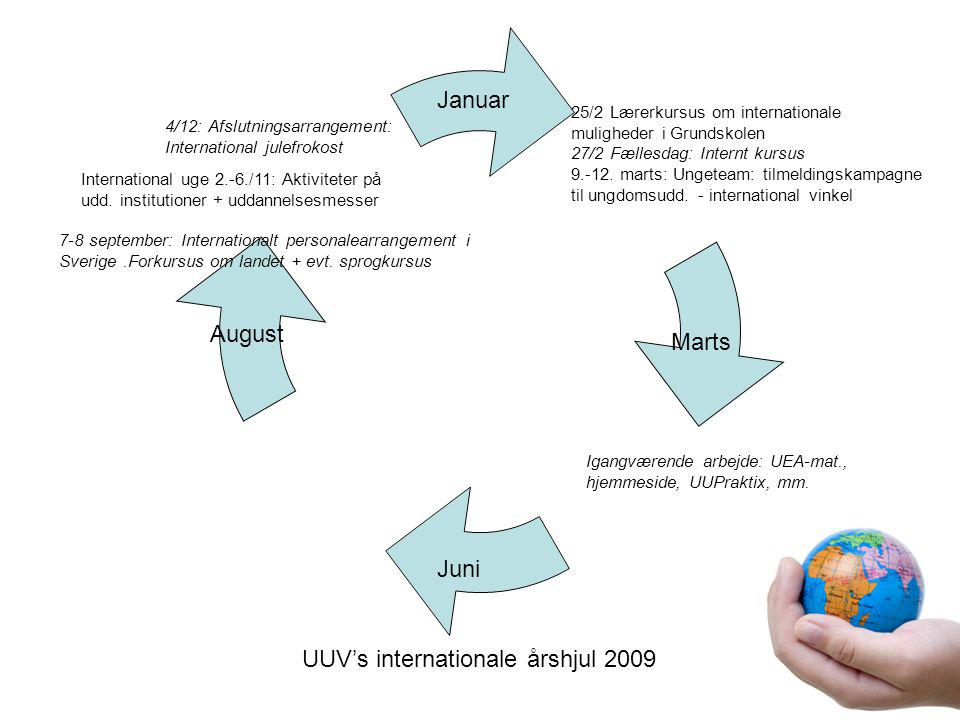 UUV's internationale årshjul 2009