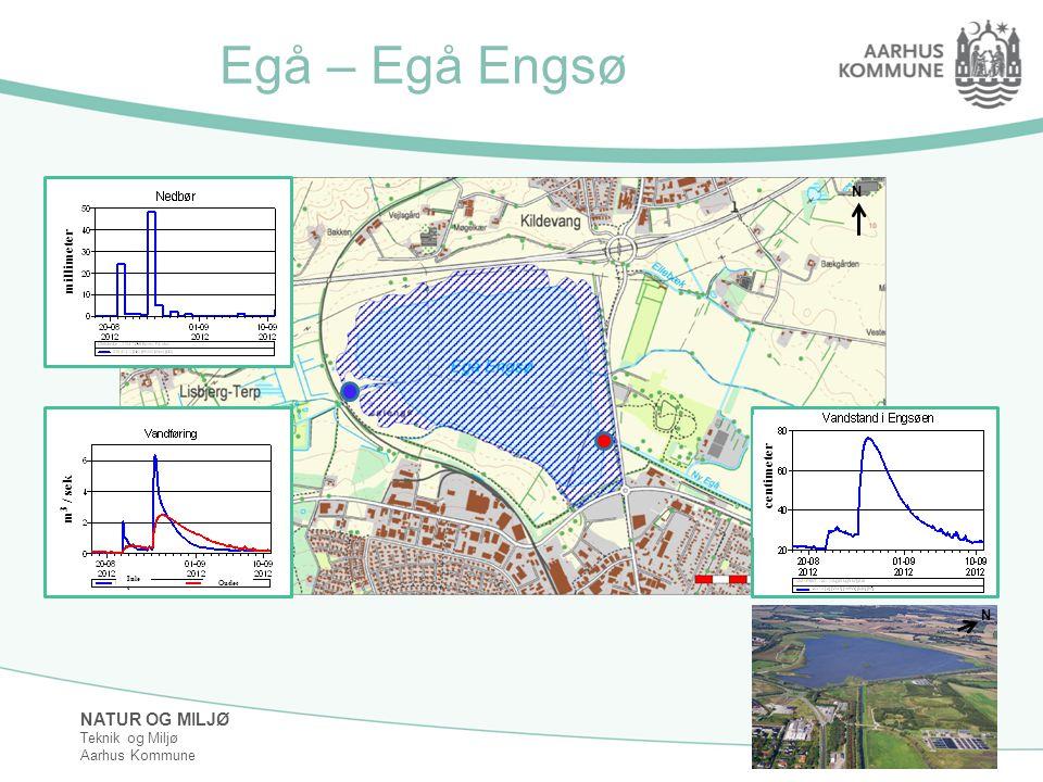 Egå – Egå Engsø N millimeter centimeter m3 / sek Inlet Outlet N