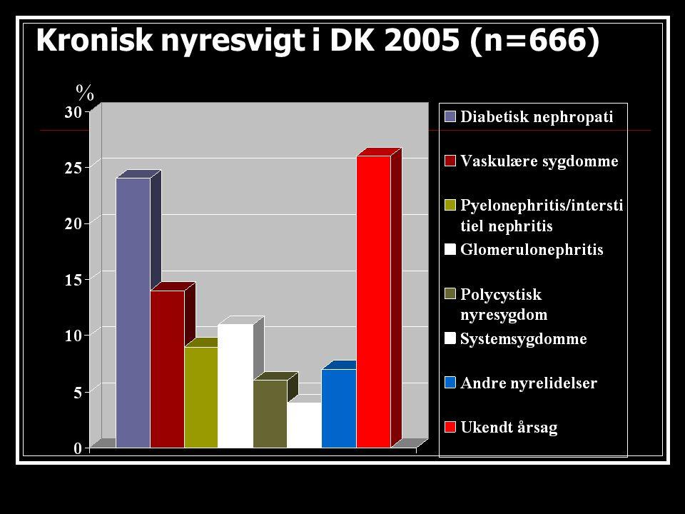 Kronisk nyresvigt i DK 2005 (n=666)