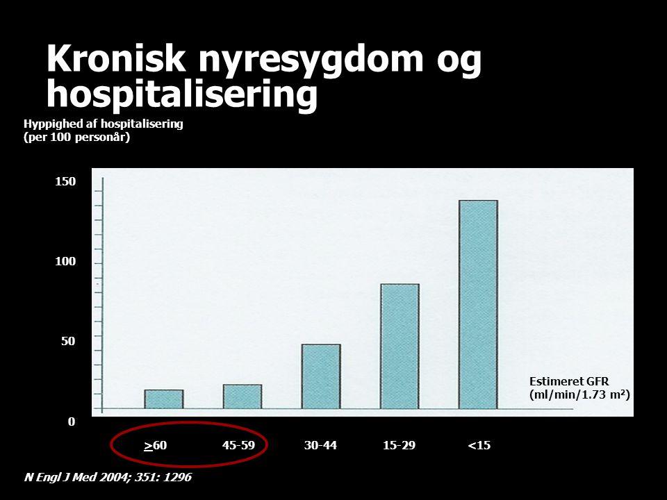 Kronisk nyresygdom og hospitalisering
