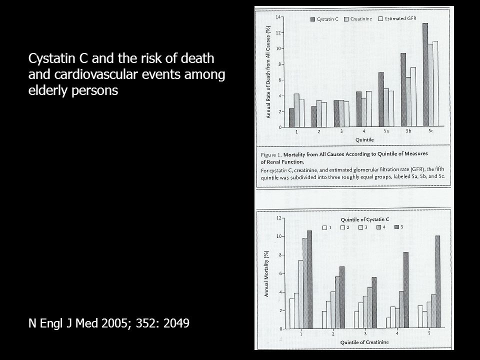 Cystatin C and the risk of death and cardiovascular events among