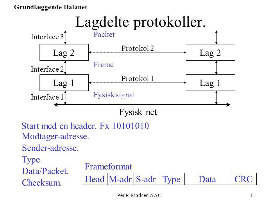 Lagdelte protokoller. Lag 2 Lag 2 Lag 1 Lag 1 Fysisk net