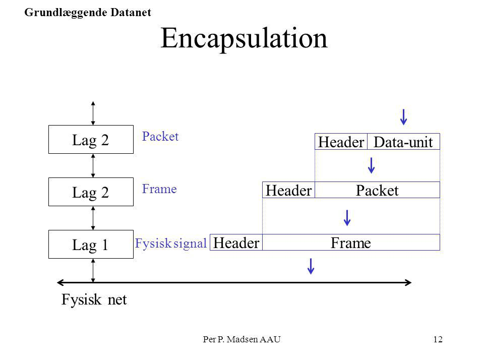 Encapsulation Header Data-unit Lag 2 Header Packet Lag 2 Header Frame