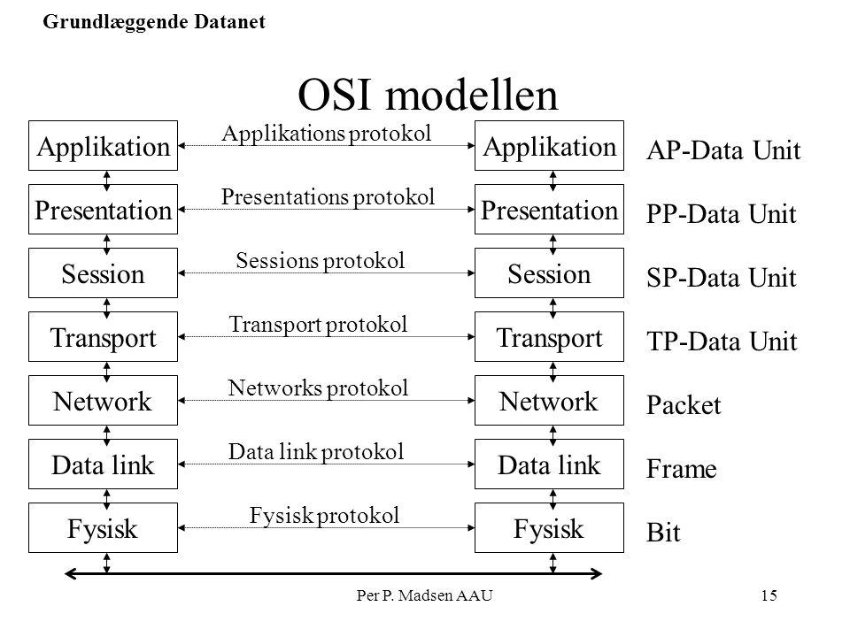 OSI modellen Applikation Applikation AP-Data Unit Presentation