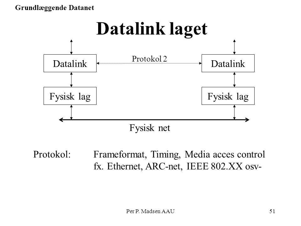 Datalink laget Datalink Datalink Fysisk lag Fysisk lag Fysisk net