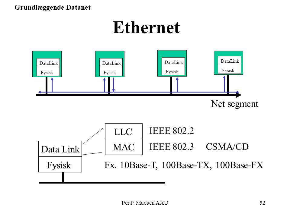 Ethernet Net segment LLC IEEE 802.2 Fysisk Data Link MAC IEEE 802.3