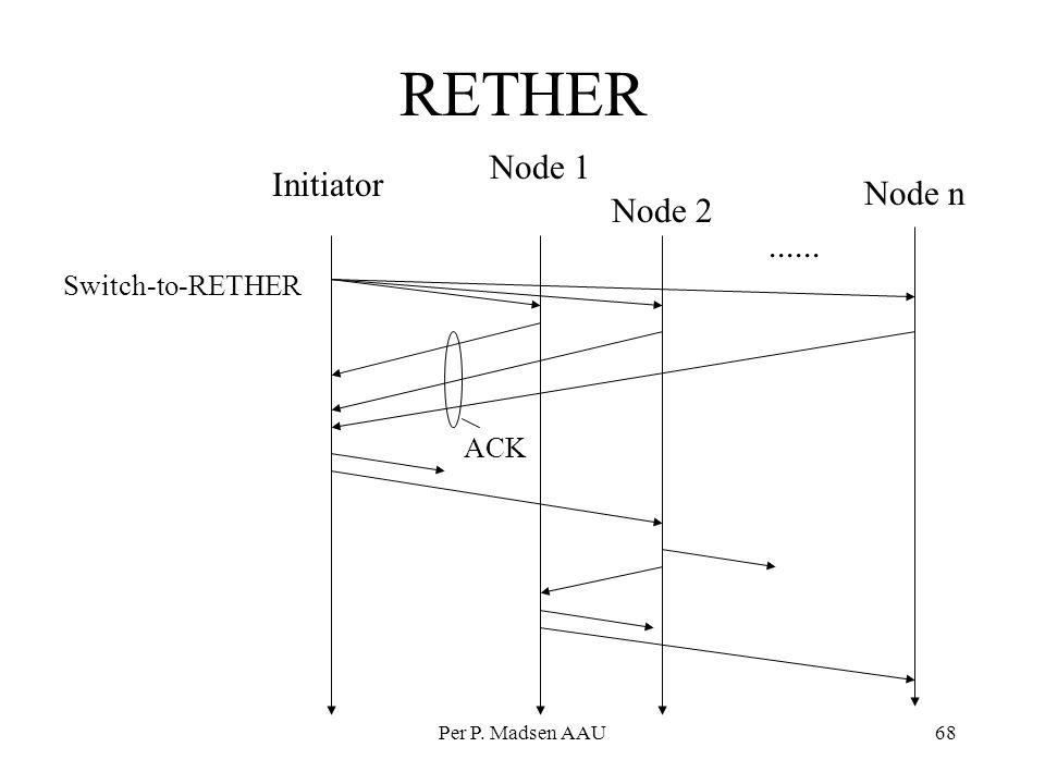 RETHER Node 1 Initiator Node n Node 2 ...... Switch-to-RETHER ACK