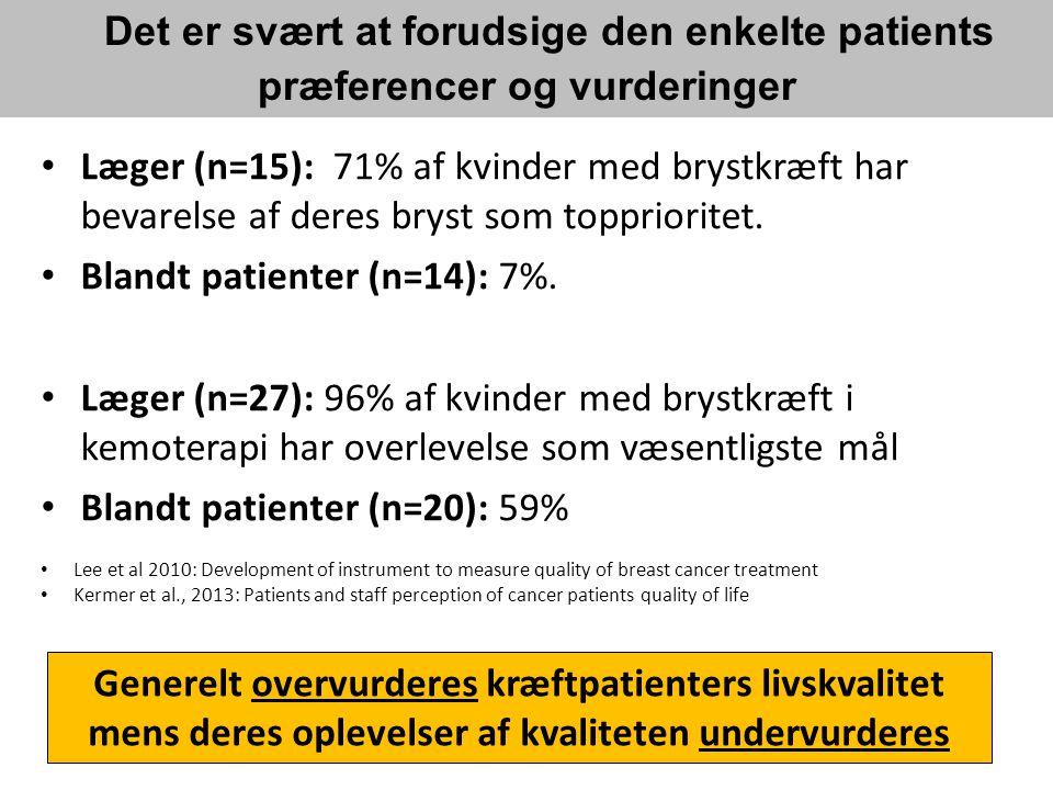 Blandt patienter (n=14): 7%.