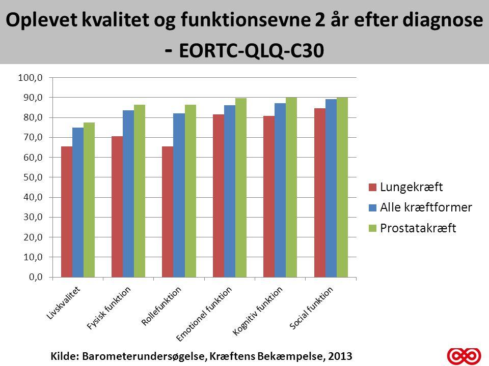 Oplevet kvalitet og funktionsevne 2 år efter diagnose - EORTC-QLQ-C30